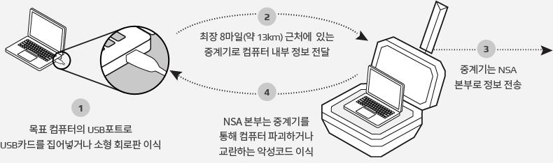 무선해킹 탐지 시스템 설명 이미지